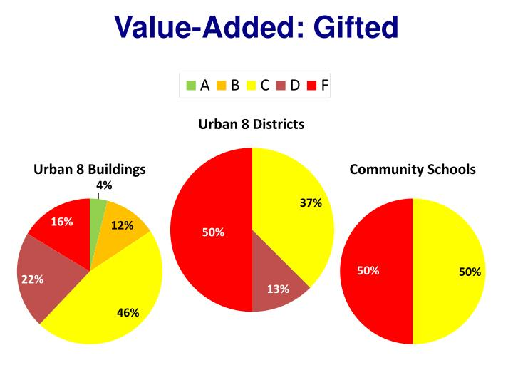 Value-Added: Gifted