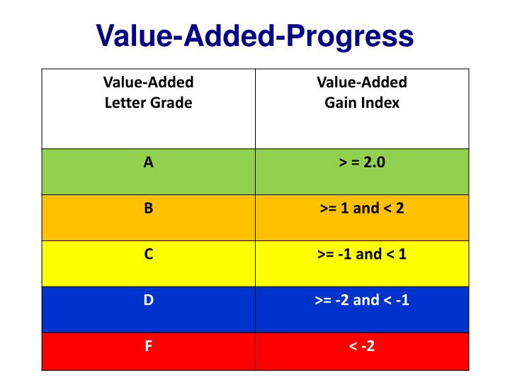 Value-Added-Progress