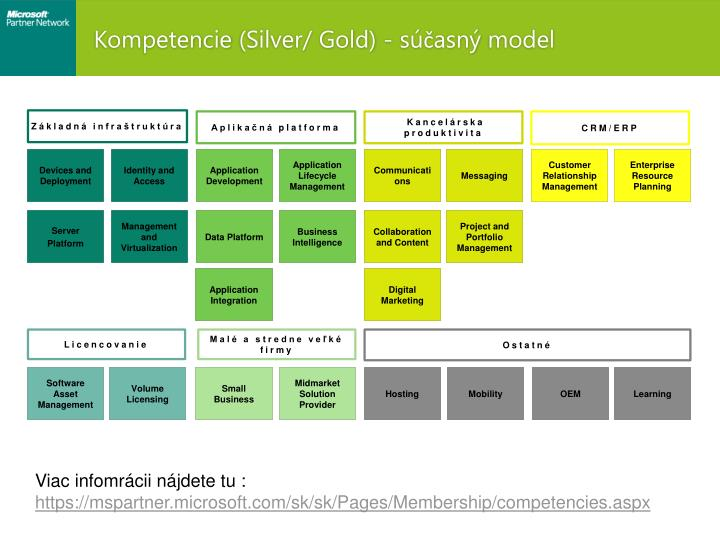 Today's competency model