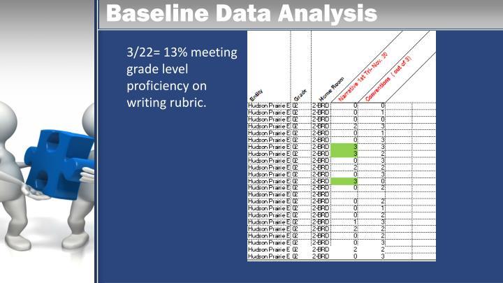 Baseline Data Analysis