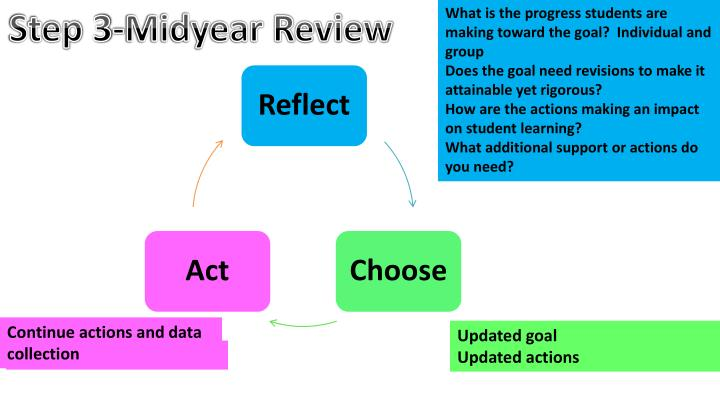 What is the progress students are making toward the goal?  Individual and group