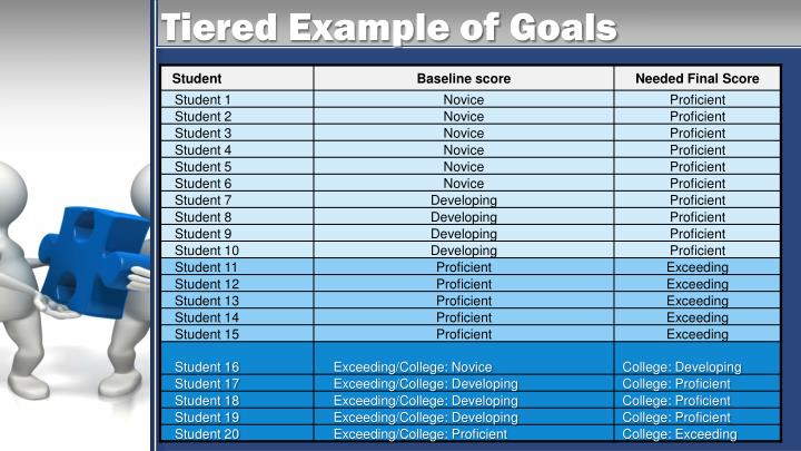 Tiered Example of Goals