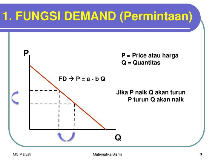 1 fungsi demand permintaan