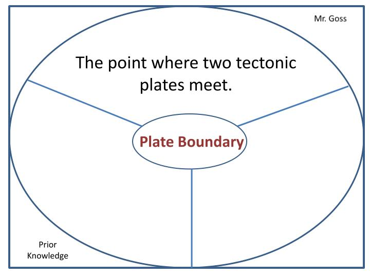 The point where two tectonic plates meet.