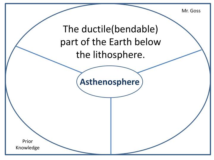 The ductile(bendable) part of the Earth below the lithosphere.