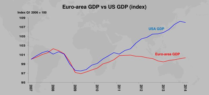 Euro-area GDP