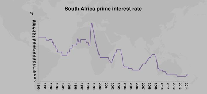South Africa prime interest rate