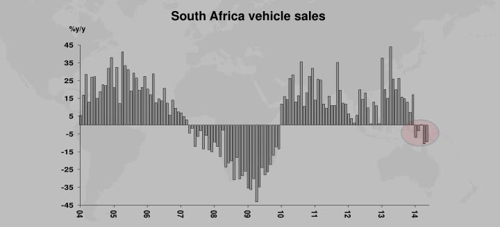 South Africa vehicle sales