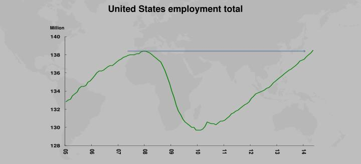 United States employment total