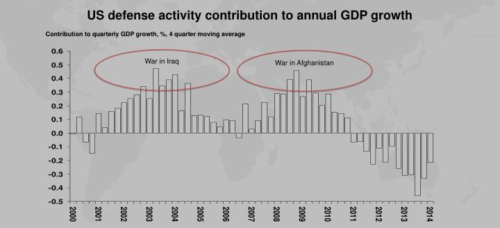 US defense activity contribution to annual GDP growth