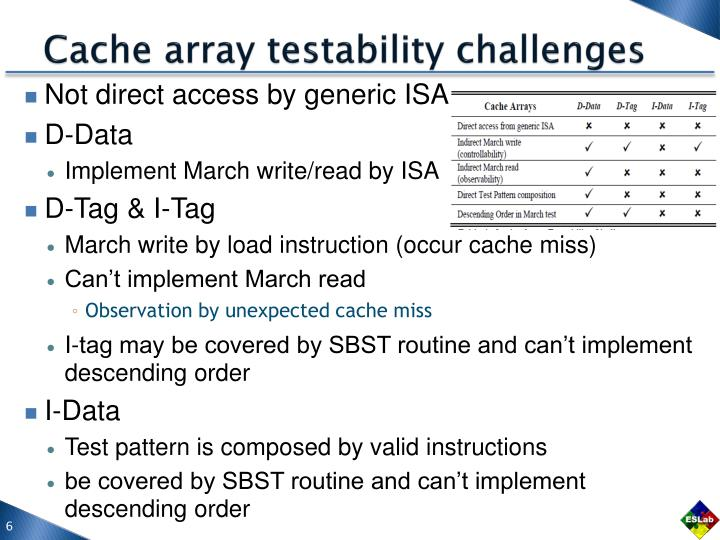 Cache array testability challenges