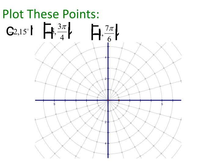 Plot these points