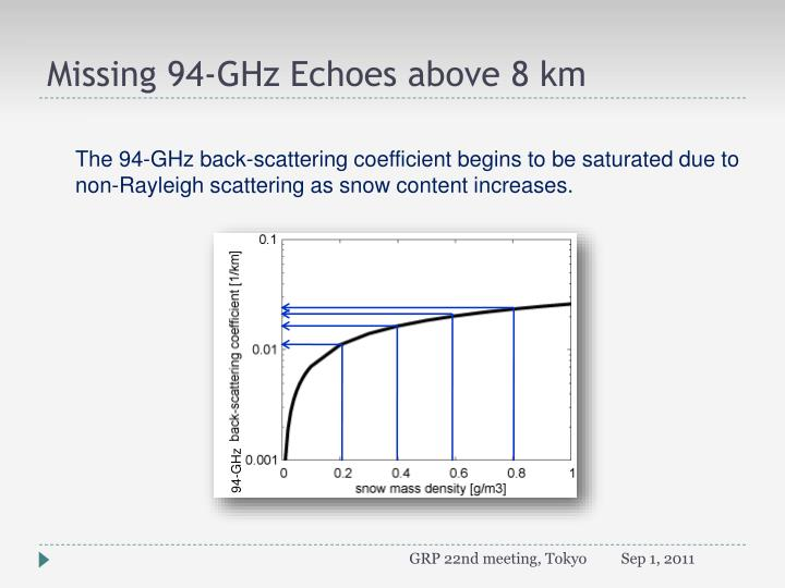 Missing 94-GHz Echoes above 8 km