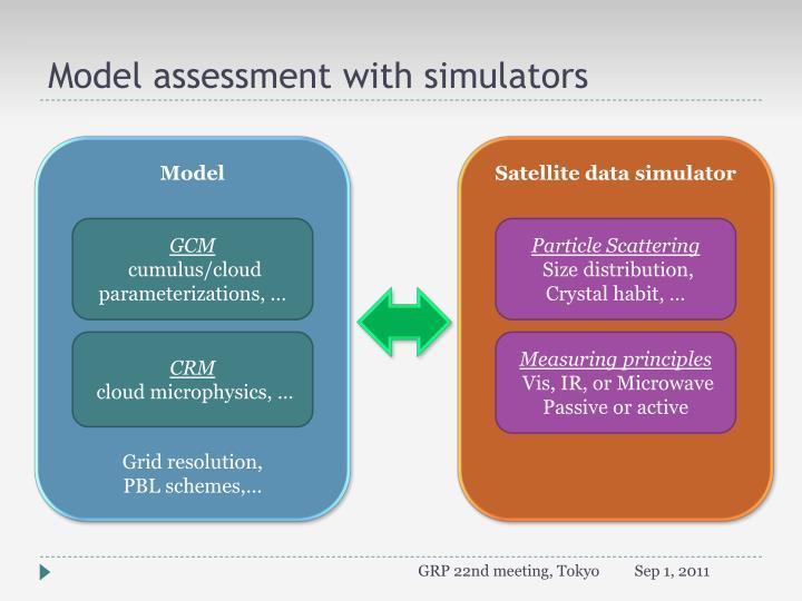 Model assessment with simulators
