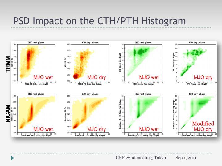 PSD Impact on the CTH/PTH Histogram