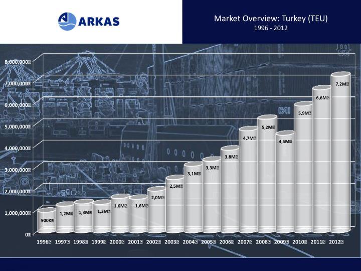 Market Overview: Turkey (TEU)