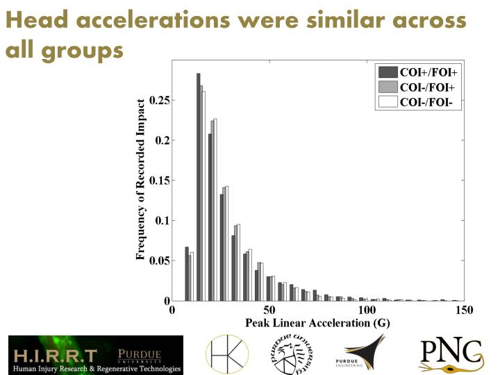 Head accelerations were similar across all groups