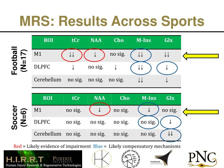 MRS: Results Across Sports