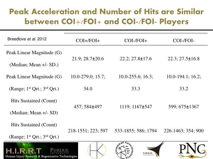 Peak Acceleration and Number of Hits are Similar between COI+/FOI+ and COI-/FOI- Players