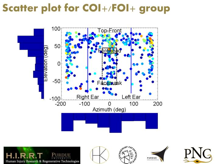 Scatter plot for COI+/FOI+ group