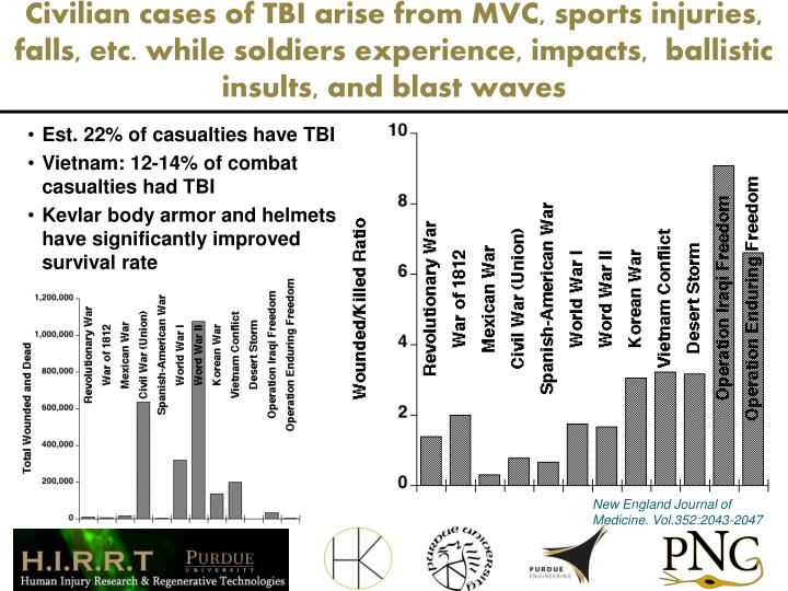 Civilian cases of TBI arise from MVC, sports injuries, falls, etc. while soldiers experience, impact...