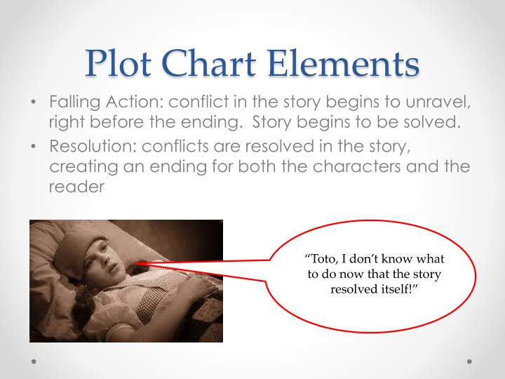 Plot Chart Elements