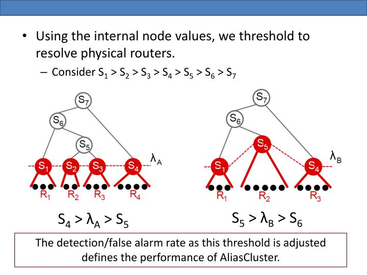 Using the internal node values, we threshold to resolve physical routers.