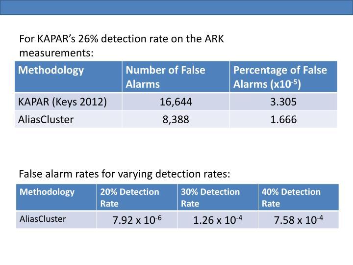 For KAPAR's 26% detection rate on the ARK measurements:
