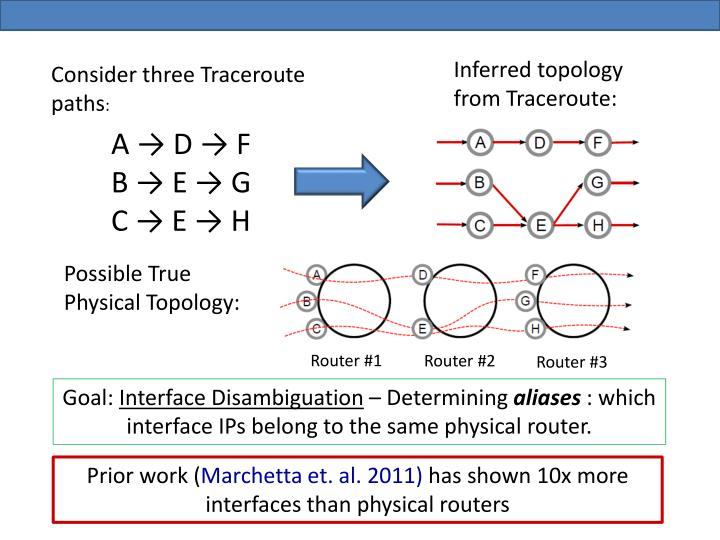Inferred topology from