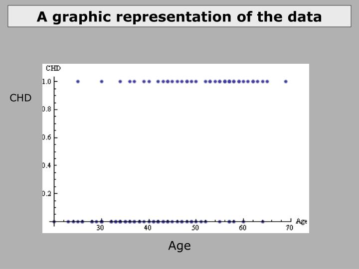 A graphic representation of the data