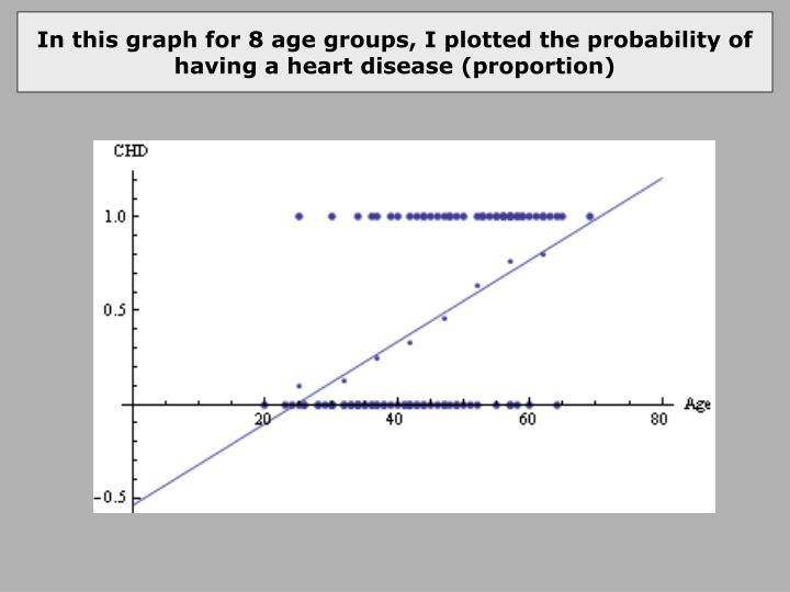 In this graph for 8 age groups, I plotted the probability of having a heart disease (proportion)
