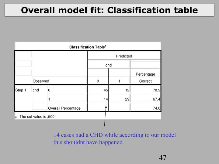 Overall model fit: Classification table