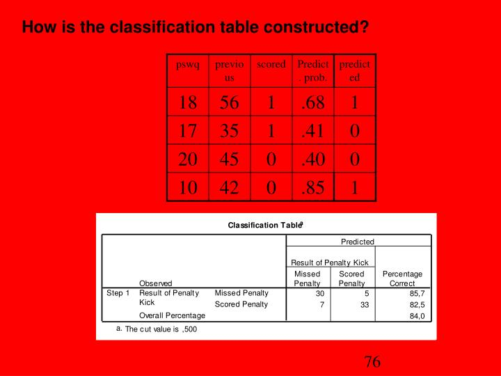 How is the classification table constructed?