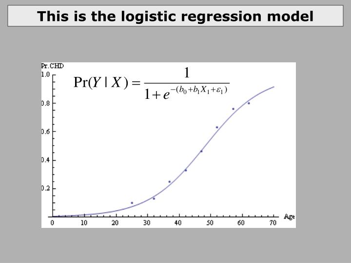 This is the logistic regression model