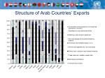 structure of arab countries exports