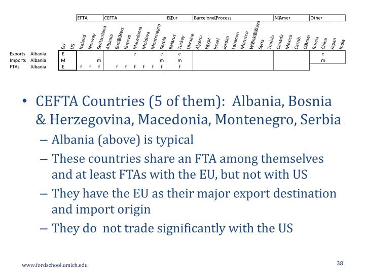 CEFTA Countries (5 of them):
