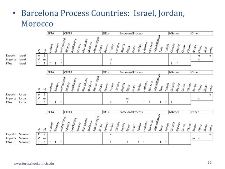Barcelona Process Countries:  Israel, Jordan, Morocco