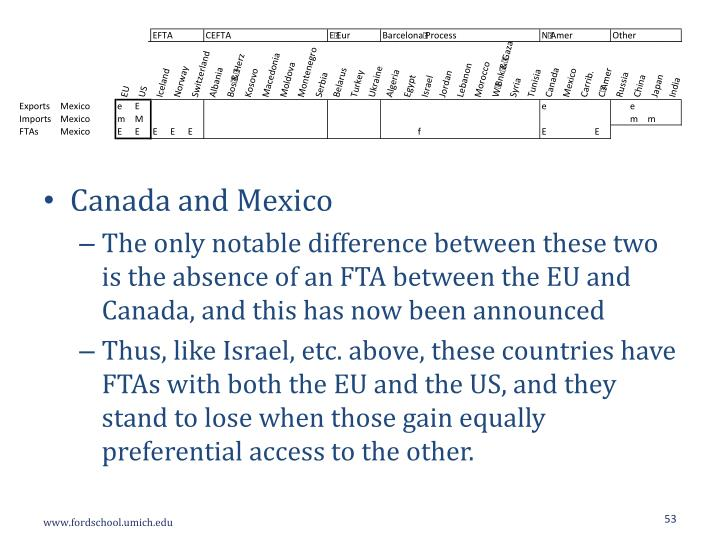 Canada and Mexico