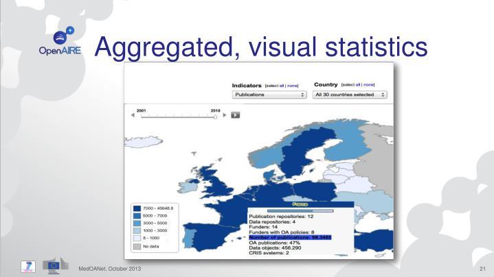 Aggregated, visual statistics