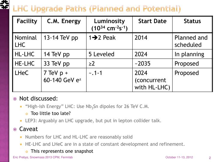 Lhc upgrade paths planned and potential