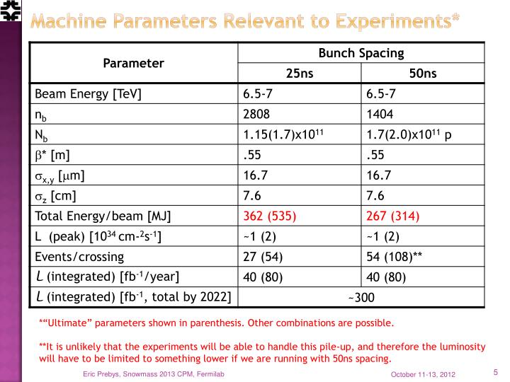 Machine Parameters Relevant to Experiments*