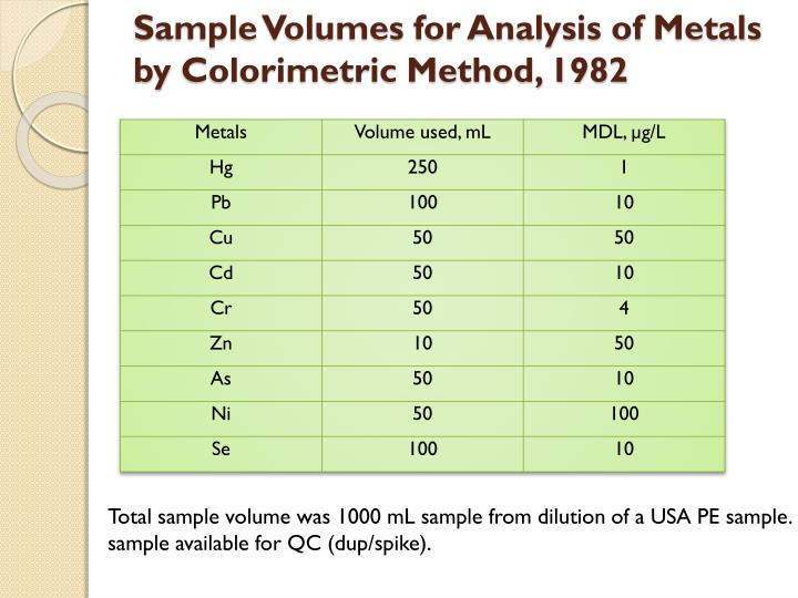 Sample Volumes for Analysis of Metals by