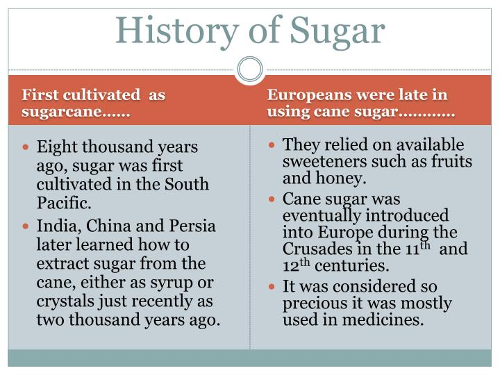 History of sugar