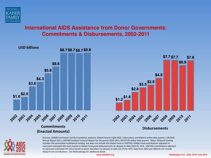 International AIDS Assistance from Donor Governments: Commitments & Disbursements, 2002-2011