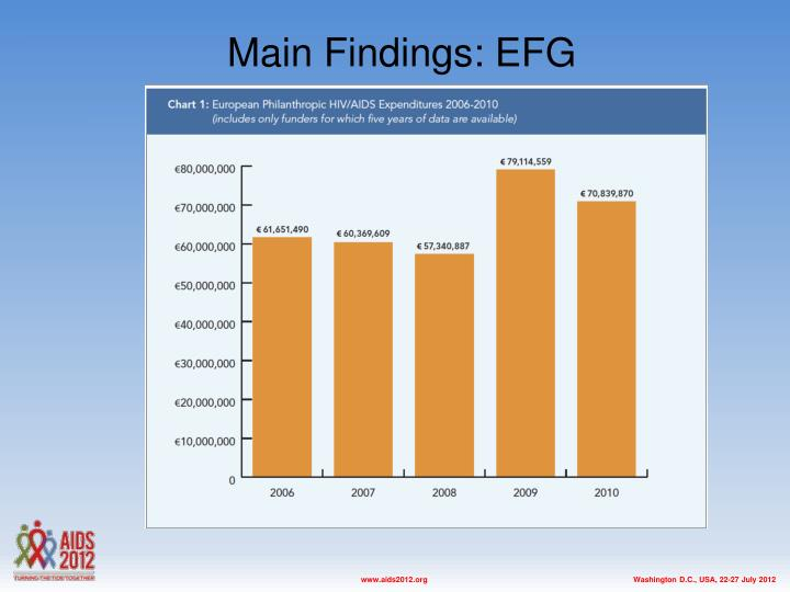 Main Findings: EFG