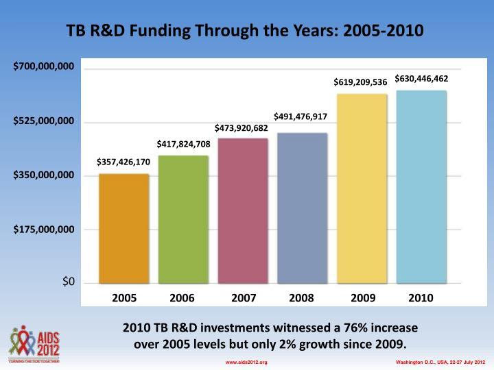 TB R&D Funding Through the Years: 2005-2010