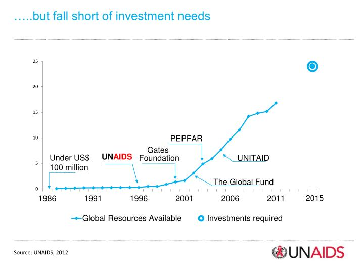 …..but fall short of investment needs