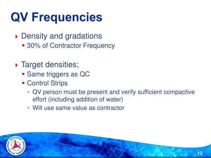 QV Frequencies