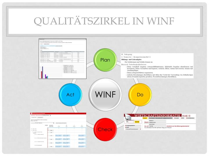 Qualitätszirkel in WINF