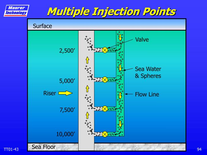 Multiple Injection Points